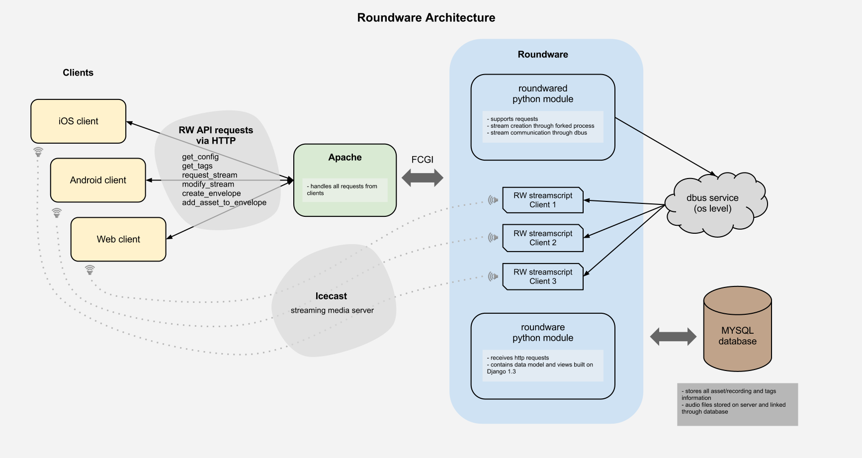 Architecture - Roundware Documentation
